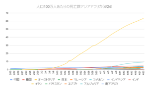 人口100万人あたりの死亡数アジアアフリカ(4_24)