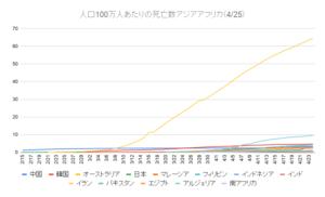 人口100万人あたりの死亡数アジアアフリカ(4_25)