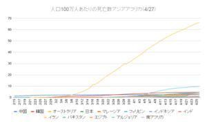 人口100万人あたりの死亡数アジアアフリカ(4_27)
