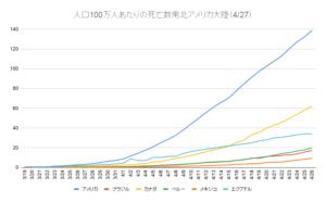 人口100万人あたりの死亡数南北アメリカ大陸(4_27)