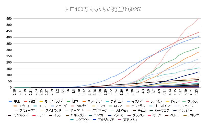 人口100万人あたりの死亡数(4_25)