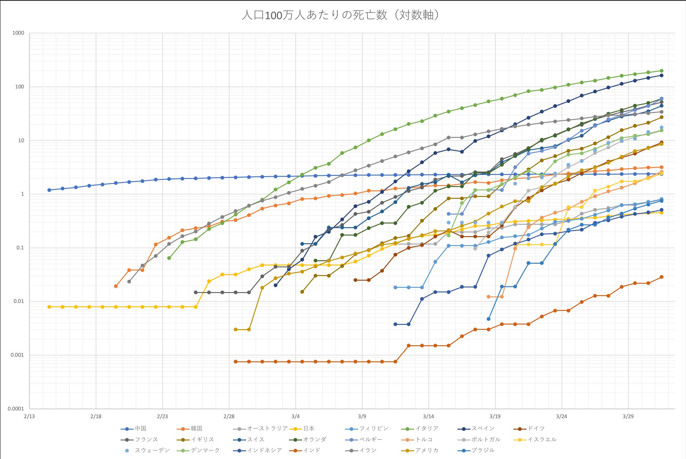 人口100万人あたりの死亡数(対数軸)