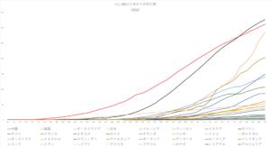 Deaths per million population