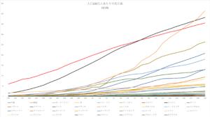 Deaths-per-million-population-4-17