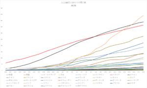 Deaths-per-million-population-4-19