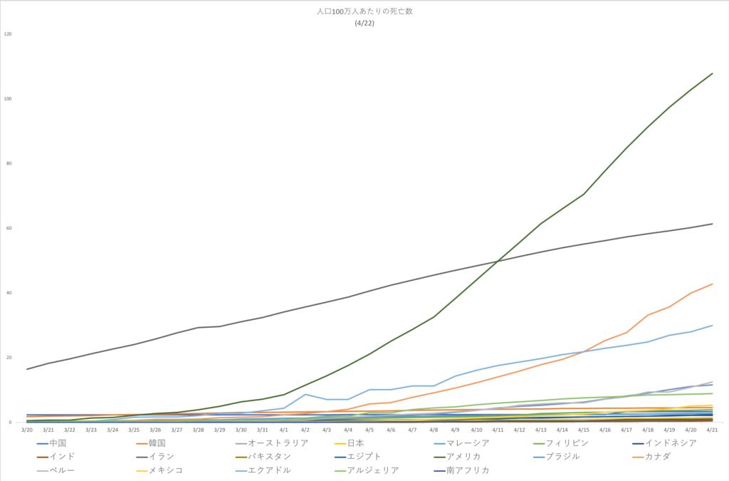Deaths-per-million-population-without-EU4-22