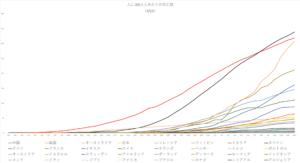 Deaths per million population4-13