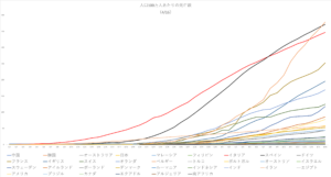 Deaths per million population4-16