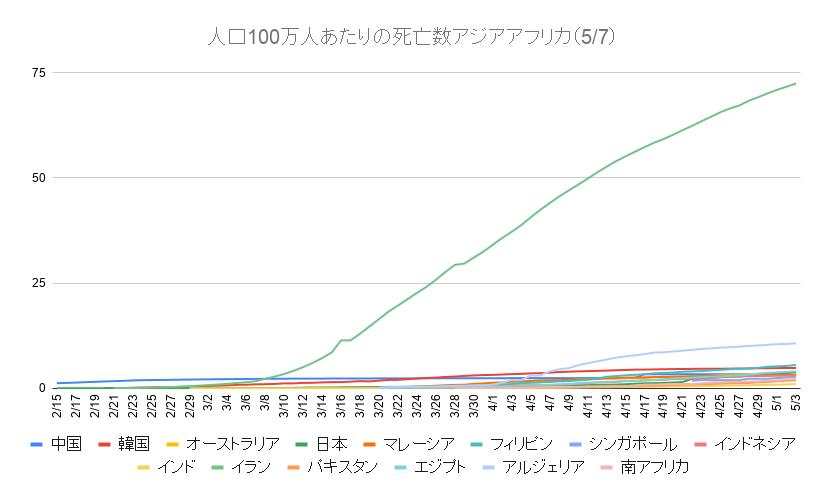 人口100万人あたりの死亡数アジアアフリカ(5_7)