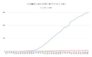 人口100万人あたりの死亡数(アメリカ と 日本)